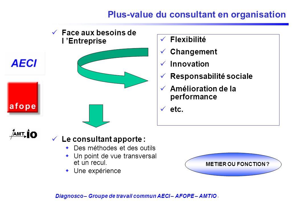 Diagnosco – Groupe de travail commun AECI – AFOPE – AMTIO Plus-value du consultant en organisation Face aux besoins de l Entreprise Le consultant appo