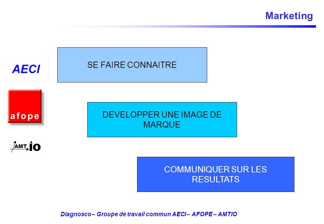 Diagnosco – Groupe de travail commun AECI – AFOPE – AMTIO Marketing SE FAIRE CONNAITRE DEVELOPPER UNE IMAGE DE MARQUE COMMUNIQUER SUR LES RESULTATS