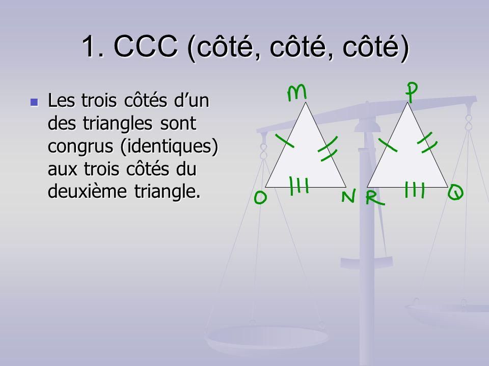1. CCC (côté, côté, côté) Les trois côtés dun des triangles sont congrus (identiques) aux trois côtés du deuxième triangle. Les trois côtés dun des tr