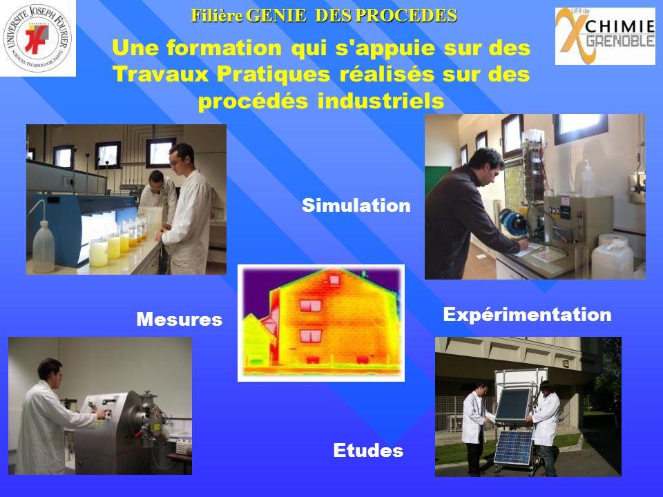 Une formation qui s appuie sur des Travaux Pratiques réalisés sur des procédés industriels Mesures Expérimentation Simulation Etudes FilièreGENIE DES PROCEDES Filière GENIE DES PROCEDES