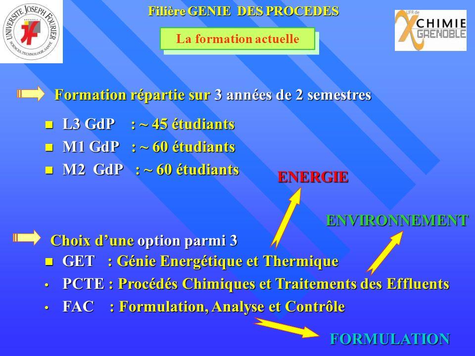 La formation actuelle Formation répartie sur 3 années de 2 semestres Filière GENIE DES PROCEDES Choix dune option parmi 3 L3 GdP : ~ 45 étudiants L3 GdP : ~ 45 étudiants M1 GdP : ~ 60 étudiants M1 GdP : ~ 60 étudiants M2 GdP : ~ 60 étudiants M2 GdP : ~ 60 étudiants GET : Génie Energétique et Thermique GET : Génie Energétique et Thermique PCTE : Procédés Chimiques et Traitements des Effluents PCTE : Procédés Chimiques et Traitements des Effluents FAC : Formulation, Analyse et Contrôle FAC : Formulation, Analyse et Contrôle ENERGIE ENVIRONNEMENT FORMULATION