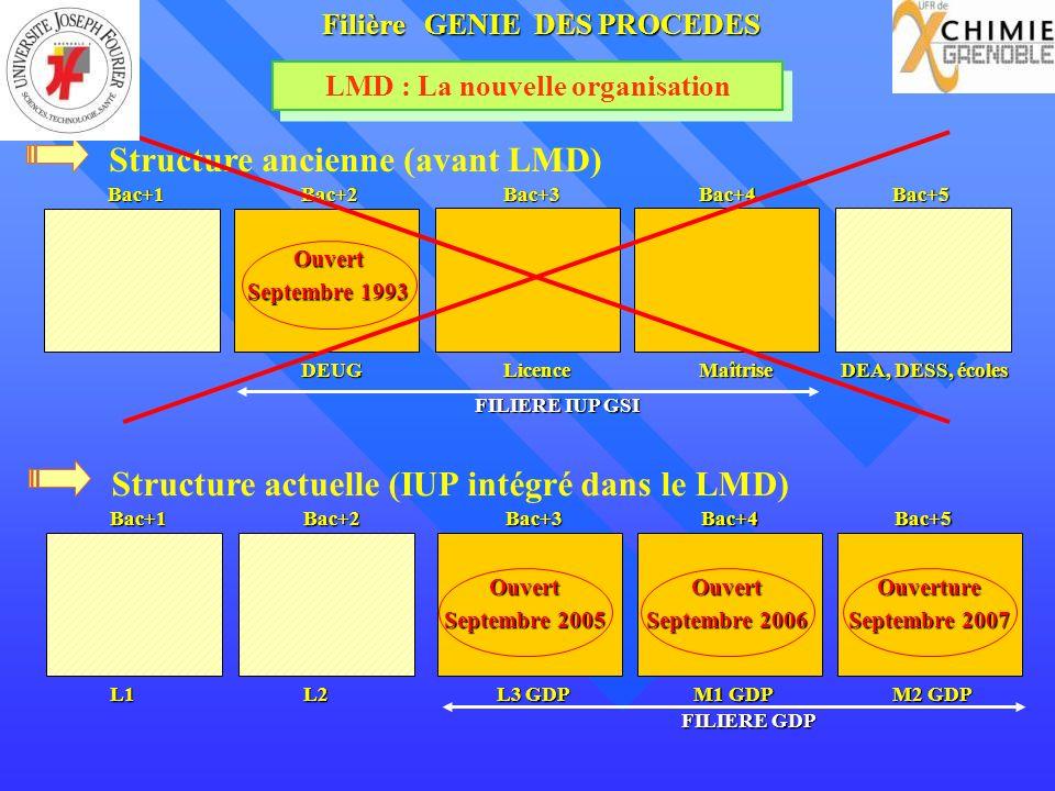 LMD : La nouvelle organisation Filière GENIE DES PROCEDES Structure actuelle (IUP intégré dans le LMD)Bac+1Bac+2Bac+3Bac+4Bac+5 L1L2 L3 GDP M1 GDP M2 GDP FILIERE GDP Structure ancienne (avant LMD)Bac+1Bac+2Bac+3Bac+4Bac+5 DEUGLicenceMaîtrise DEA, DESS, écoles FILIERE IUP GSI Ouvert Septembre 2005 Ouverture Septembre 2007 Ouvert Septembre 2006 Ouvert Septembre 1993
