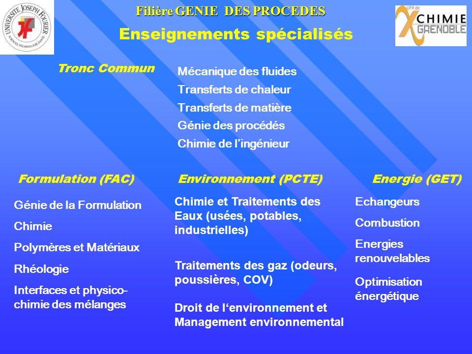 Enseignements spécialisés Formulation (FAC)Environnement (PCTE)Energie (GET) Génie de la Formulation Chimie Polymères et Matériaux Rhéologie Interfaces et physico- chimie des mélanges Chimie et Traitements des Eaux (usées, potables, industrielles) Traitements des gaz (odeurs, poussières, COV) Droit de lenvironnement et Management environnemental Echangeurs Combustion Energies renouvelables Optimisation énergétique Mécanique des fluides Transferts de chaleur Transferts de matière Génie des procédés Chimie de lingénieur Tronc Commun FilièreGENIE DES PROCEDES Filière GENIE DES PROCEDES