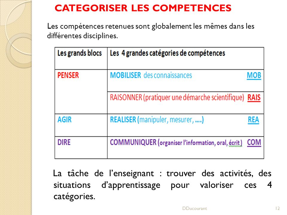 CATEGORISER LES COMPETENCES DDucourant12 Les compétences retenues sont globalement les mêmes dans les différentes disciplines. La tâche de lenseignant