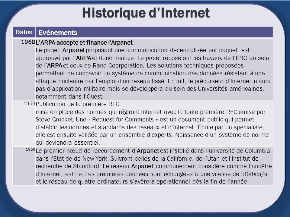 Historique dInternet Dates Evénements 1968 L'ARPA accepte et finance l'Arpanet Le projet Arpanet proposant une communication décentralisée par paquet,