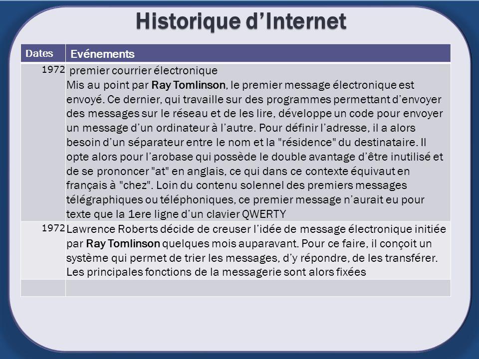Historique dInternet Dates Evénements 1972 premier courrier électronique Mis au point par Ray Tomlinson, le premier message électronique est envoyé. C