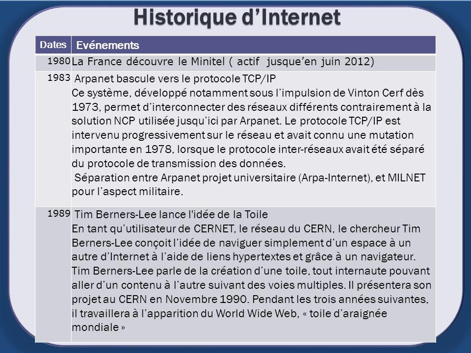 Historique dInternet Dates Evénements 1980 La France découvre le Minitel ( actif jusqueen juin 2012) 1983 Arpanet bascule vers le protocole TCP/IP Ce