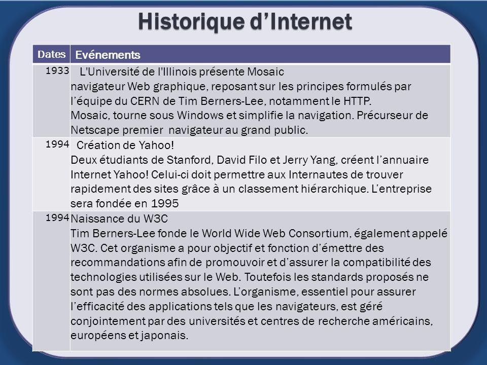 Historique dInternet Dates Evénements 1933 L'Université de l'Illinois présente Mosaic navigateur Web graphique, reposant sur les principes formulés pa