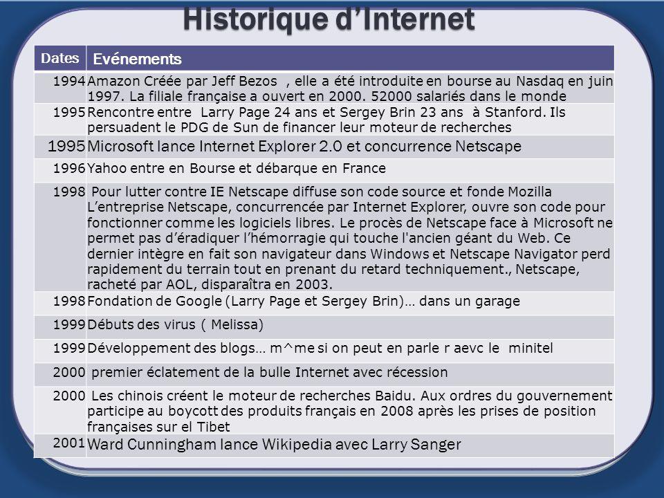 Historique dInternet Dates Evénements 1994Amazon Créée par Jeff Bezos, elle a été introduite en bourse au Nasdaq en juin 1997. La filiale française a