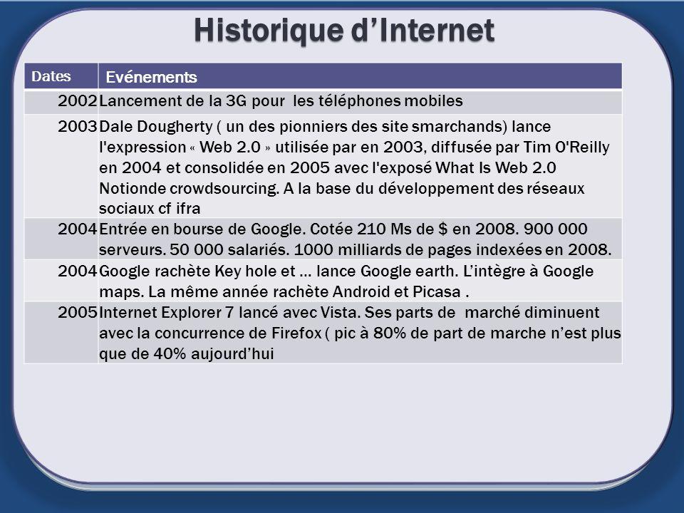 Historique dInternet Dates Evénements 2002Lancement de la 3G pour les téléphones mobiles 2003Dale Dougherty ( un des pionniers des site smarchands) la