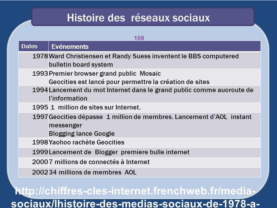 Histoire des réseaux sociaux 109 Dates Evénements 1978Ward Christiensen et Randy Suess inventent le BBS computered bulletin board system 1993Premier b