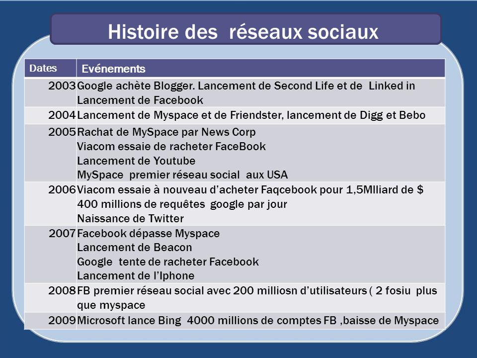 Histoire des réseaux sociaux 110 Dates Evénements 2003Google achète Blogger. Lancement de Second Life et de Linked in Lancement de Facebook 2004Lancem