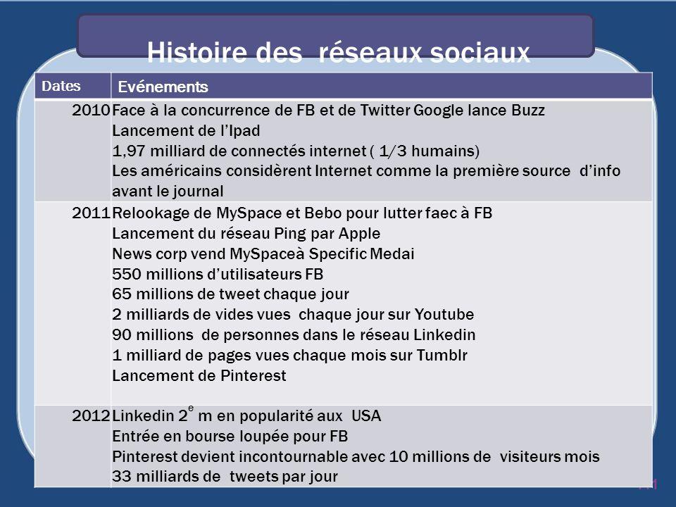 Histoire des réseaux sociaux 111 Dates Evénements 2010Face à la concurrence de FB et de Twitter Google lance Buzz Lancement de lIpad 1,97 milliard de