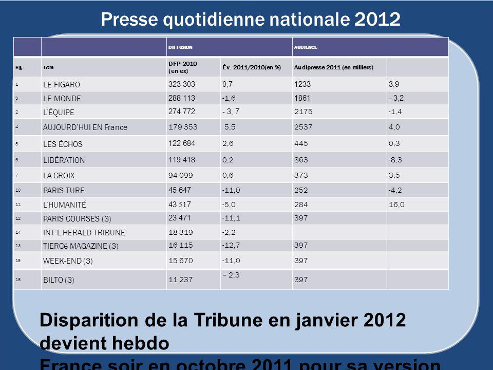 Presse quotidienne nationale 2012 DIFFUSIONAUDIENCE RgTitre DFP 2010 (en ex) Év. 2011/2010(en %)Audipresse 2011 (en milliers) 1 LE FIGARO 323 303 0,71