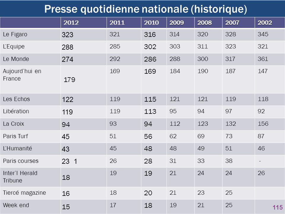 Presse quotidienne nationale (historique) 2012201120102009200820072002 Le Figaro 323 321 316 314320328345 LEquipe 288 285 302 303311323321 Le Monde 27