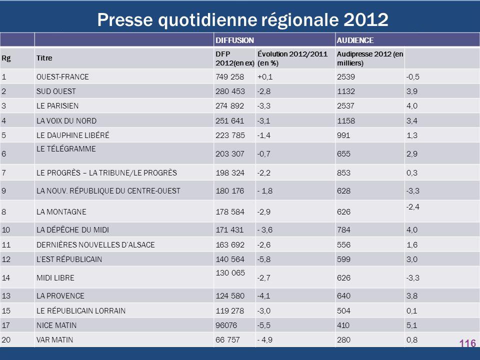 Presse quotidienne régionale 2012 DIFFUSIONAUDIENCE RgTitre DFP 2012(en ex) Évolution 2012/2011 (en %) Audipresse 2012 (en milliers) 1OUEST-FRANCE749