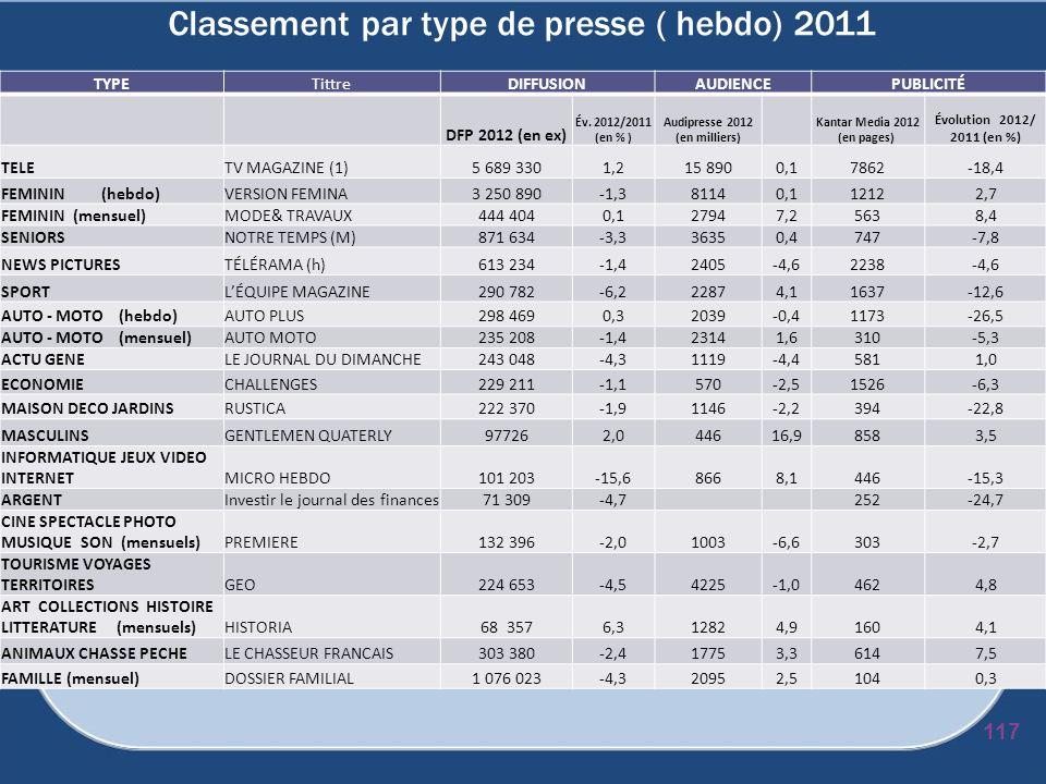 Classement par type de presse ( hebdo) 2011 TYPETittreDIFFUSIONAUDIENCEPUBLICITÉ DFP 2012 (en ex) Év. 2012/2011 (en % ) Audipresse 2012 (en milliers)