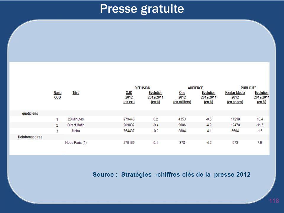 Presse gratuite 118 Source : Stratégies -chiffres clés de la presse 2012