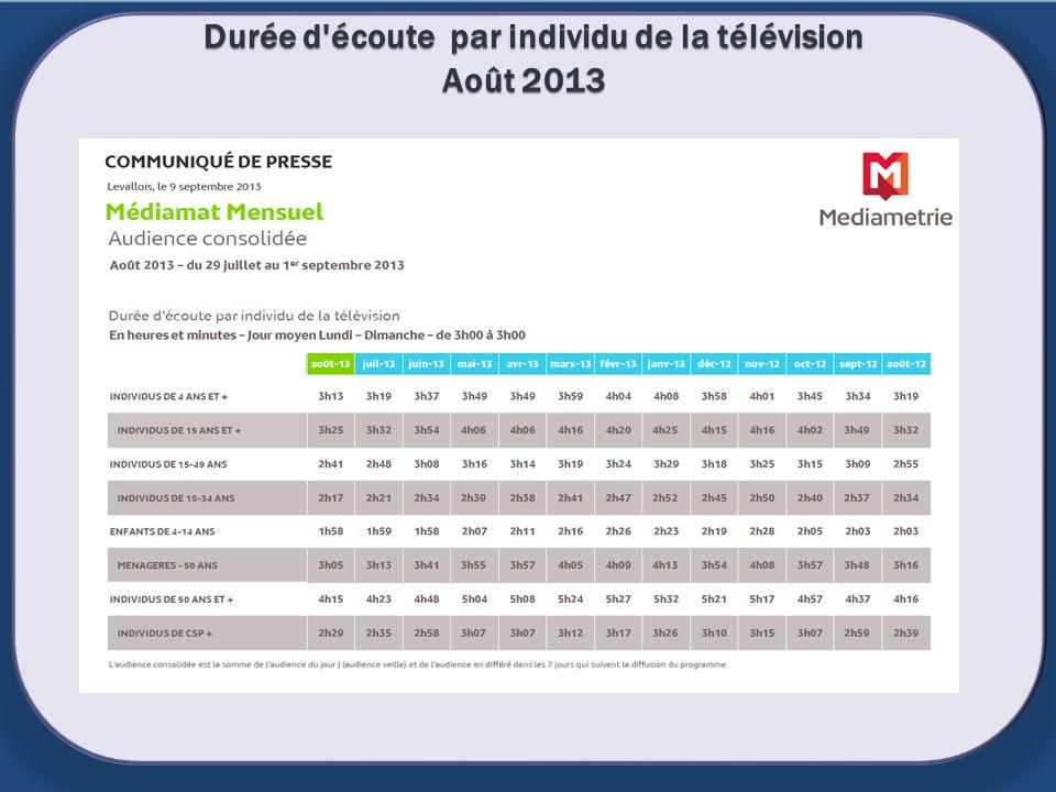 Durée d'écoute par individu de la télévision Août 2013