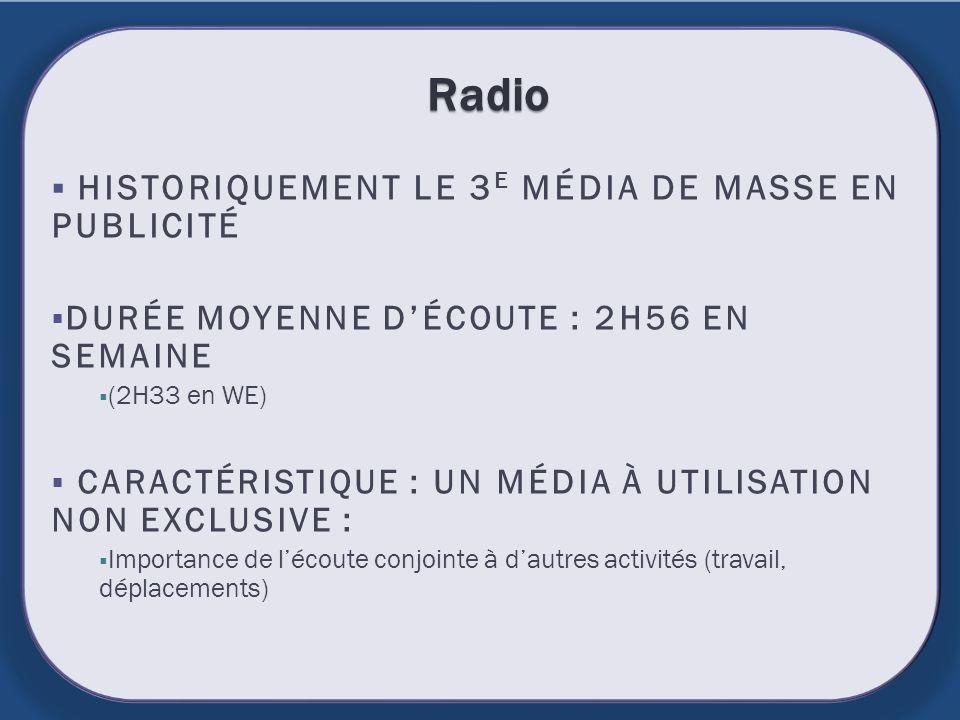 Radio HISTORIQUEMENT LE 3 E MÉDIA DE MASSE EN PUBLICITÉ DURÉE MOYENNE DÉCOUTE : 2H56 EN SEMAINE (2H33 en WE) CARACTÉRISTIQUE : UN MÉDIA À UTILISATION
