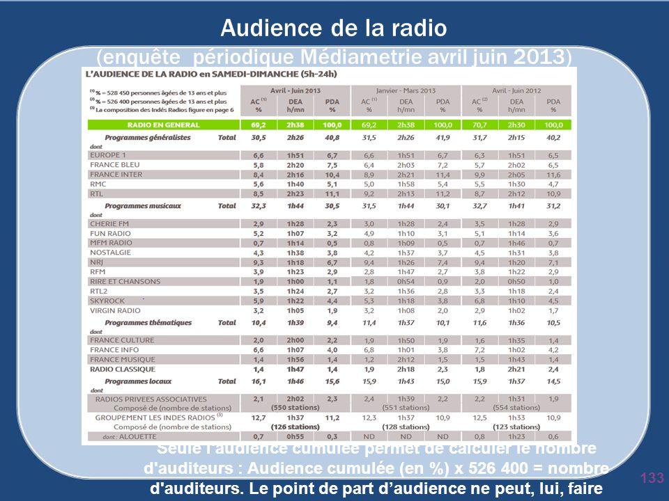 Audience de la radio (enquête périodique Médiametrie avril juin 2013) 133 Seule l'audience cumulée permet de calculer le nombre d'auditeurs : Audience