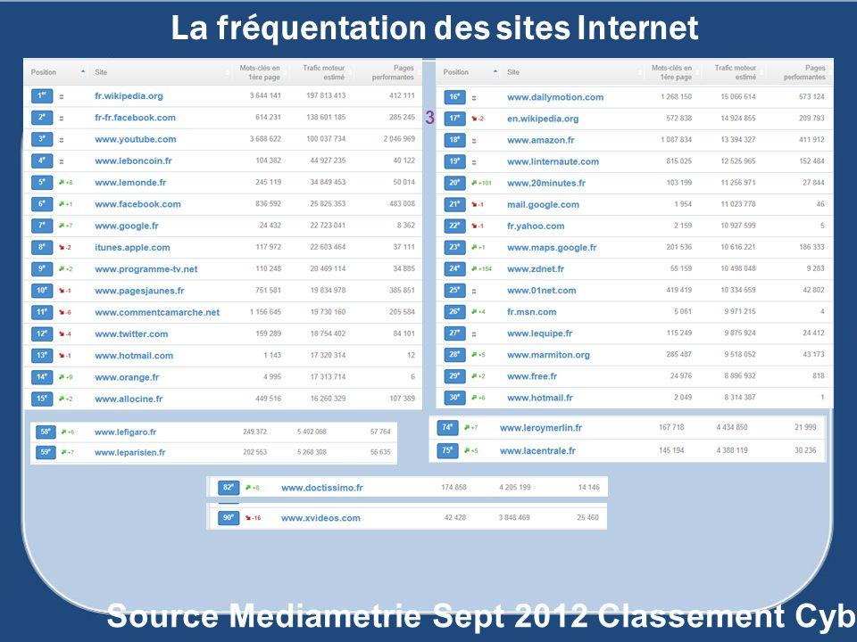 La fréquentation des sites Internet 137 Source Mediametrie Sept 2012 Classement Cyberesta