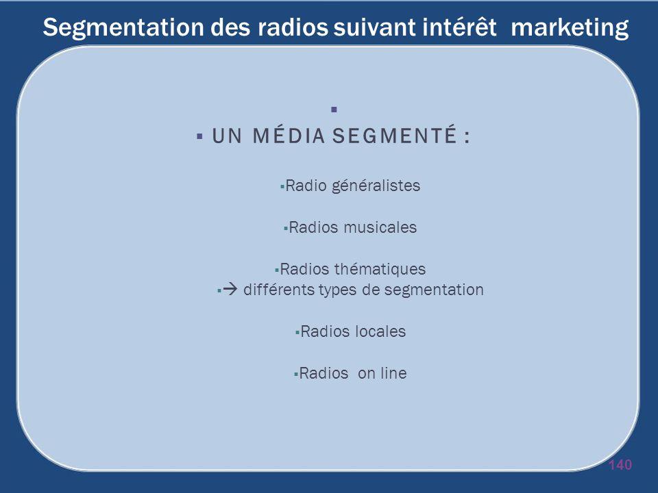 Segmentation des radios suivant intérêt marketing UN MÉDIA SEGMENTÉ : Radio généralistes Radios musicales Radios thématiques différents types de segme
