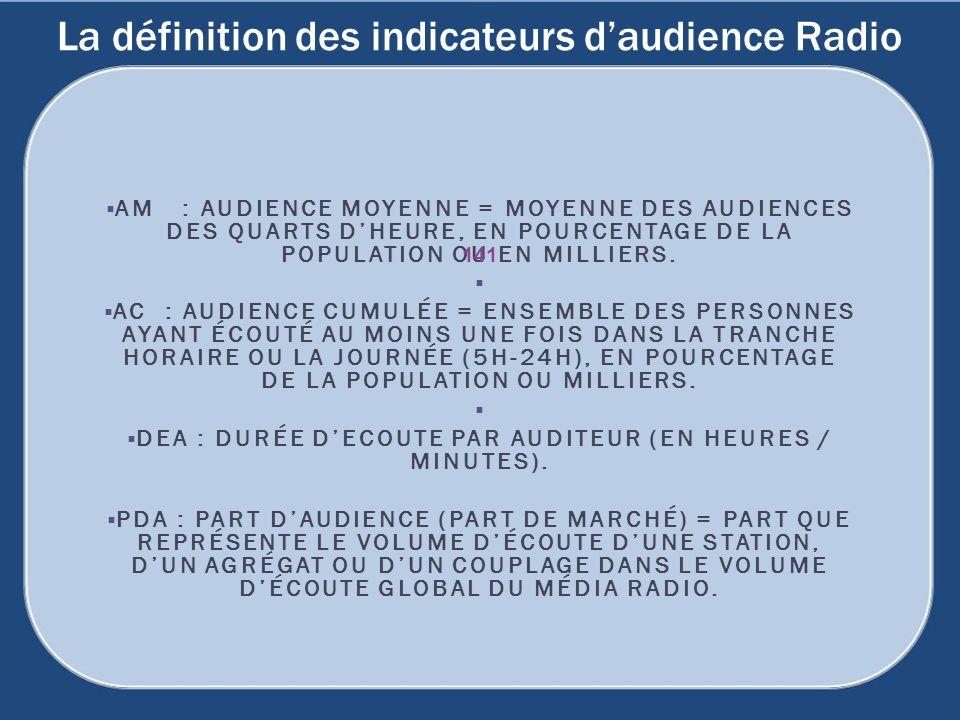 La définition des indicateurs daudience Radio AM : AUDIENCE MOYENNE = MOYENNE DES AUDIENCES DES QUARTS DHEURE, EN POURCENTAGE DE LA POPULATION OU EN M