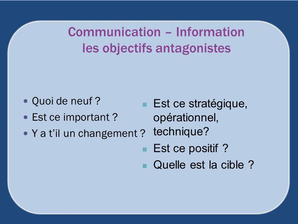 Communication – Information les objectifs antagonistes Quoi de neuf ? Est ce important ? Y a til un changement ? Est ce stratégique, opérationnel, tec