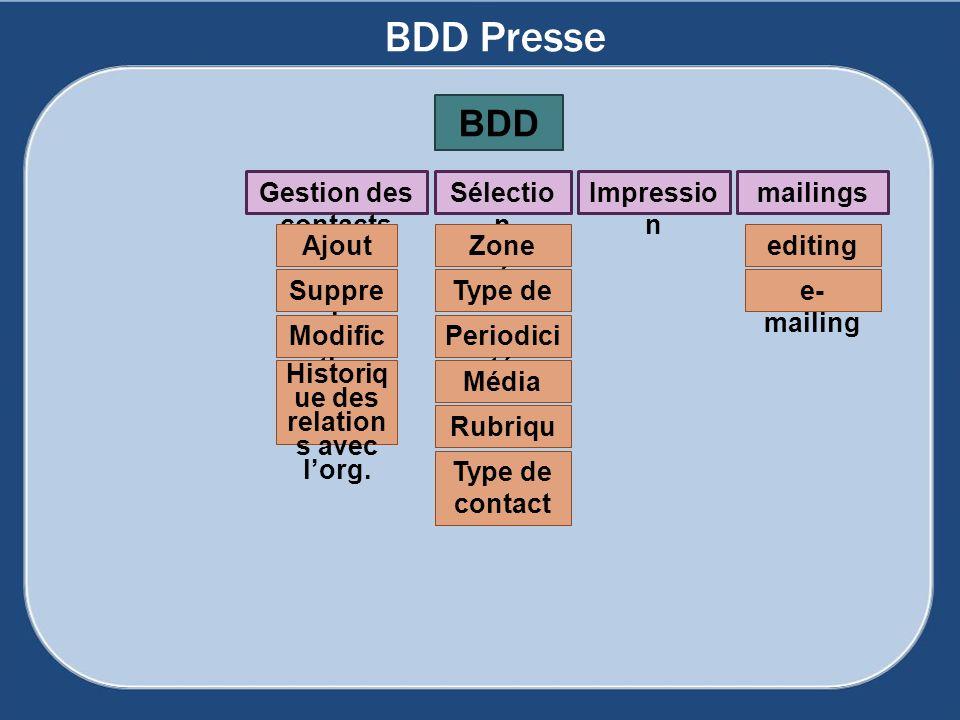 BDD Presse Gestion des contacts Ajout Suppre ssion Modific ation Sélectio n Zone géo Type de presse Rubriqu e Historiq ue des relation s avec lorg. Pe