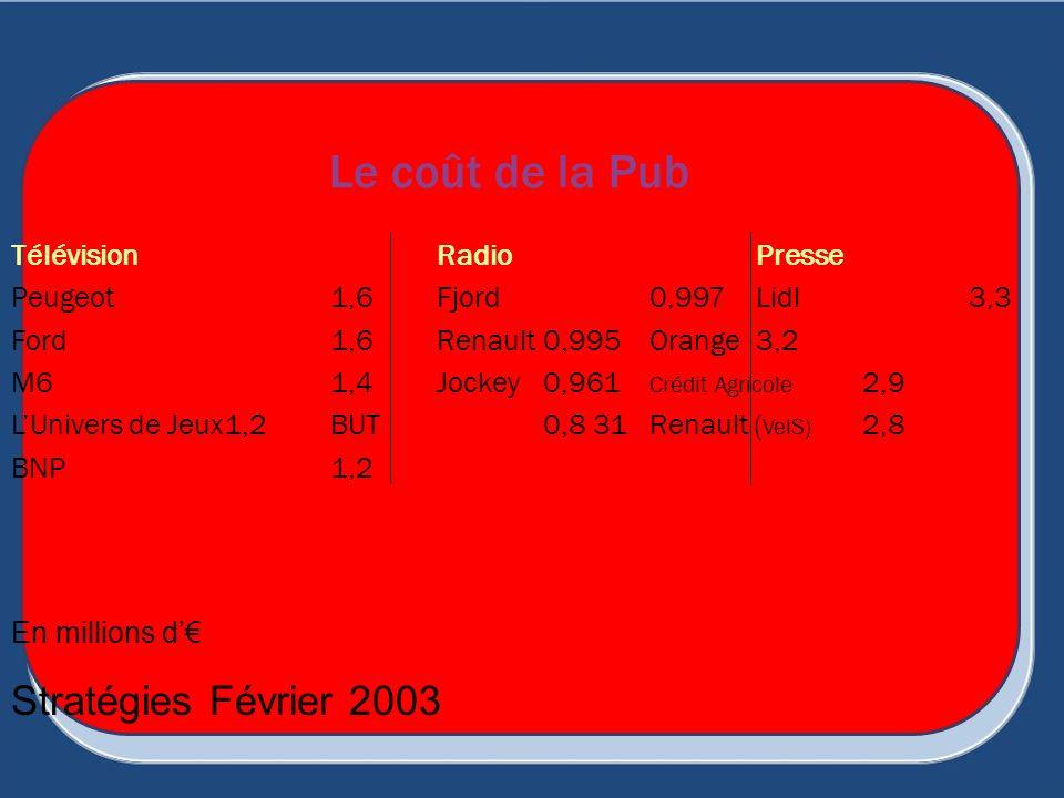 Le coût de la Pub TélévisionRadio Presse Peugeot 1,6 Fjord0,997Lidl3,3 Ford 1,6 Renault0,995Orange3,2 M61,4Jockey0,961 Crédit Agricole 2,9 LUnivers de
