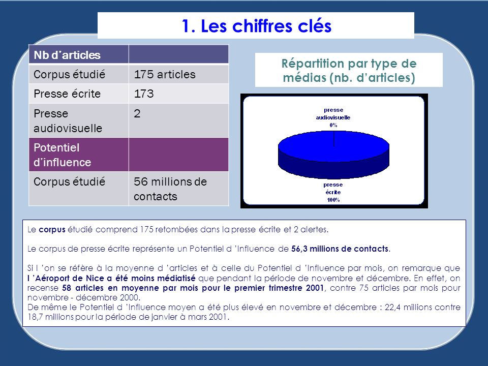 1. Les chiffres clés Répartition par type de médias (nb. darticles) Le corpus étudié comprend 175 retombées dans la presse écrite et 2 alertes. Le cor