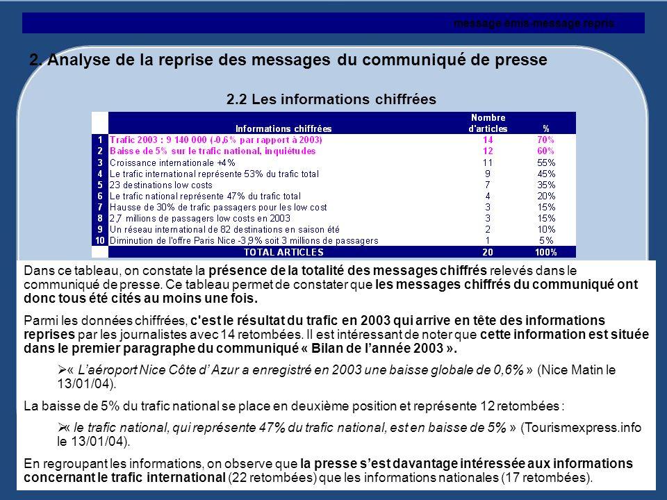 2. Analyse de la reprise des messages du communiqué de presse 2.2 Les informations chiffrées message émis-message repris Dans ce tableau, on constate