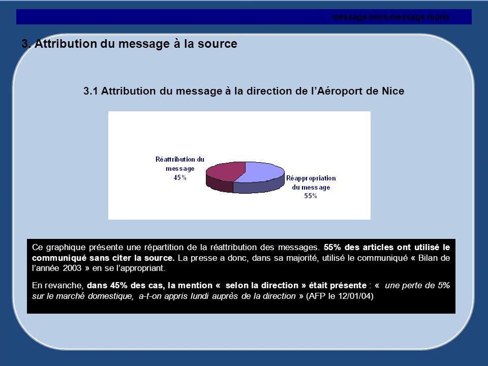 Ce graphique présente une répartition de la réattribution des messages. 55% des articles ont utilisé le communiqué sans citer la source. La presse a d
