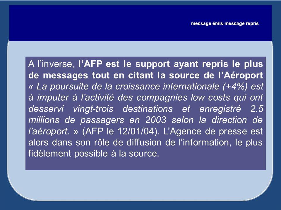 A linverse, lAFP est le support ayant repris le plus de messages tout en citant la source de lAéroport « La poursuite de la croissance internationale