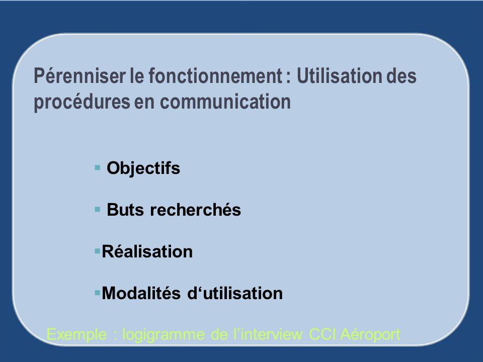 Pérenniser le fonctionnement : Utilisation des procédures en communication Objectifs Buts recherchés Réalisation Modalités dutilisation Exemple : logi
