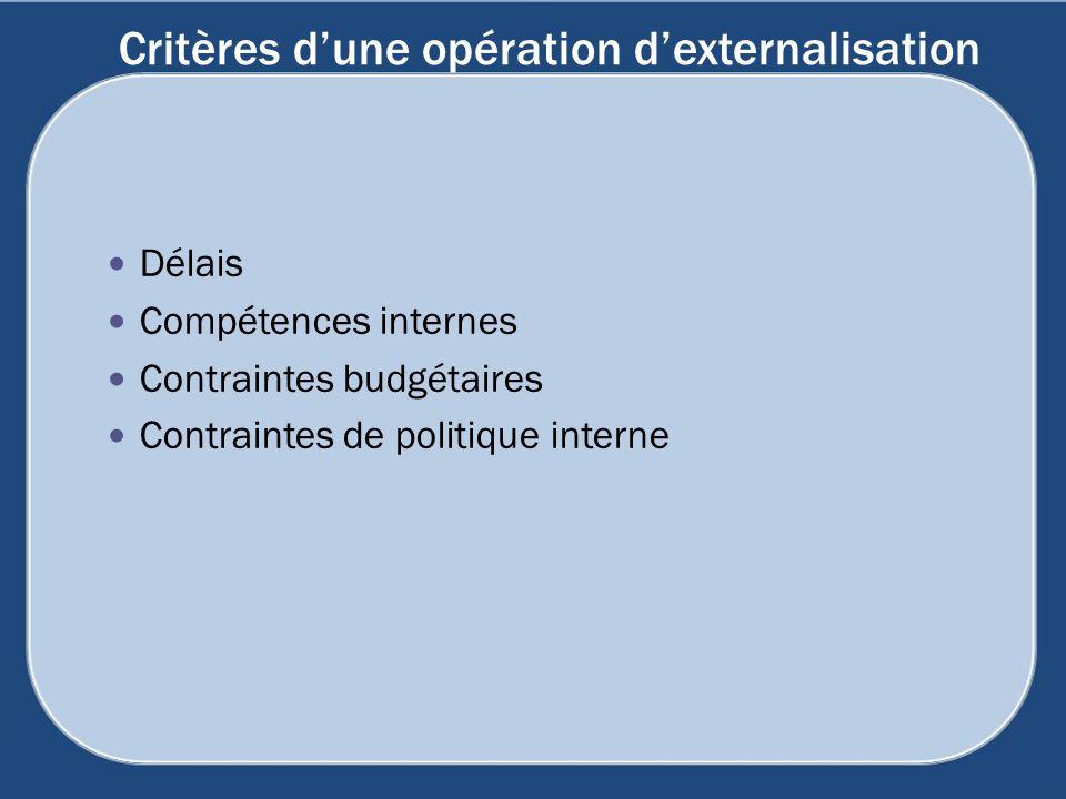 Critères dune opération dexternalisation Délais Compétences internes Contraintes budgétaires Contraintes de politique interne