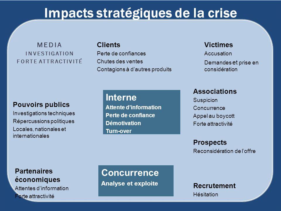 MEDIA INVESTIGATION FORTE ATTRACTIVITÉ Pouvoirs publics Investigations techniques Répercussions politiques Locales, nationales et internationales Clie