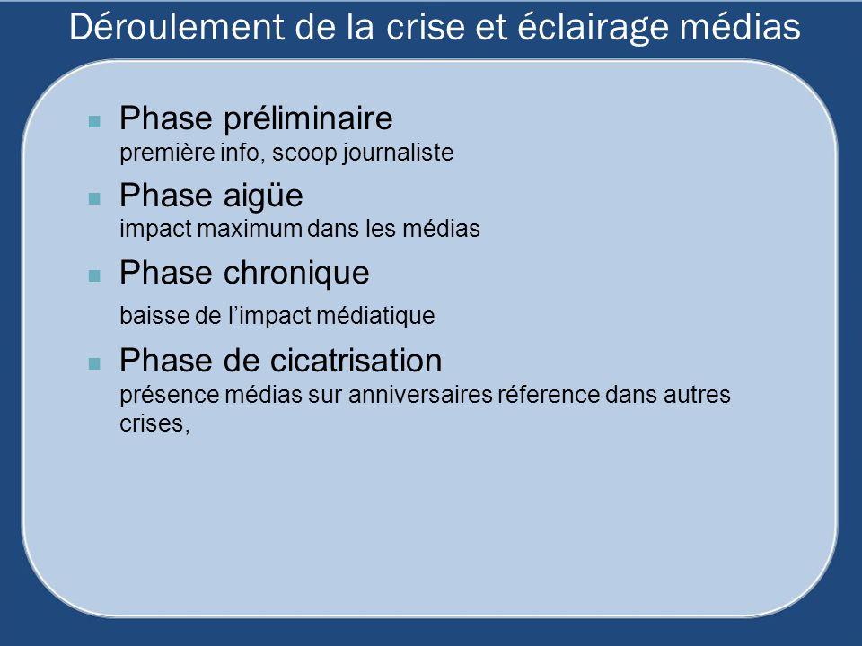 Déroulement de la crise et éclairage médias Phase préliminaire première info, scoop journaliste Phase aigüe impact maximum dans les médias Phase chron