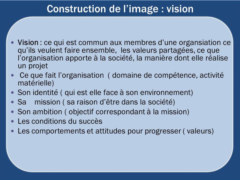Construction de limage : vision Vision : ce qui est commun aux membres dune organsiation ce quils veulent faire ensemble, les valeurs partagées, ce qu