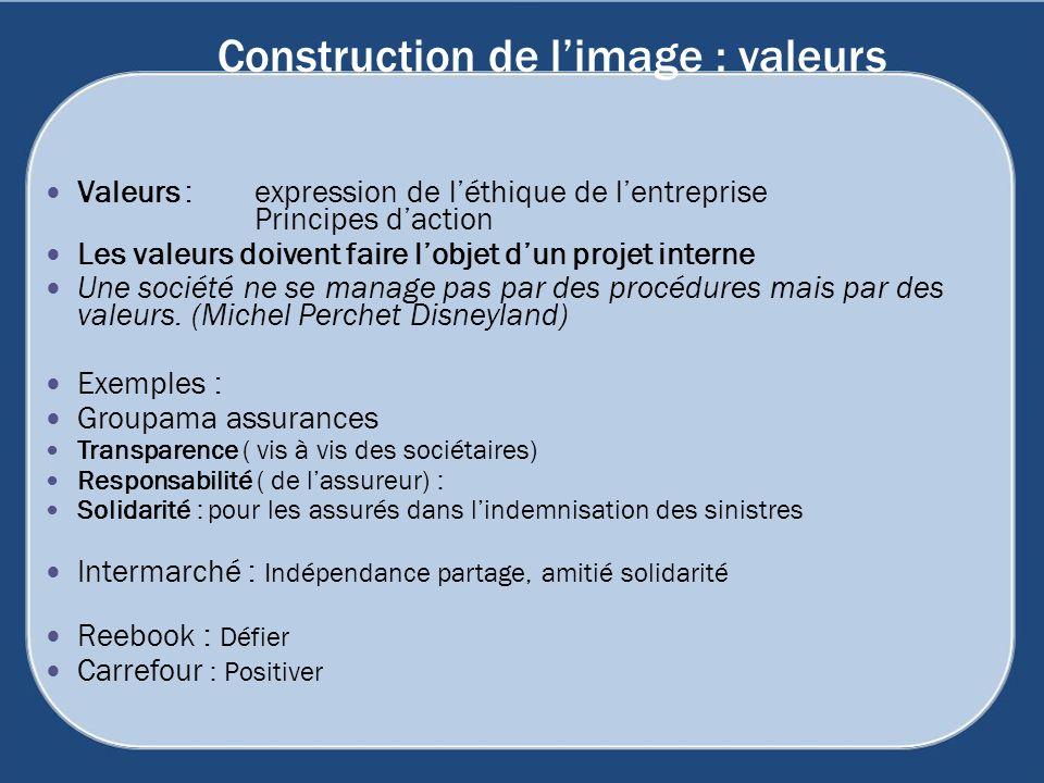 Construction de limage : valeurs Valeurs : expression de léthique de lentreprise Principes daction Les valeurs doivent faire lobjet dun projet interne