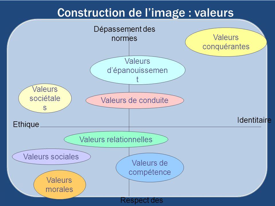 Construction de limage : valeurs Valeurs conquérantes Valeurs dépanouissemen t Valeurs sociétale s Valeurs sociales Valeurs relationnelles Valeurs de