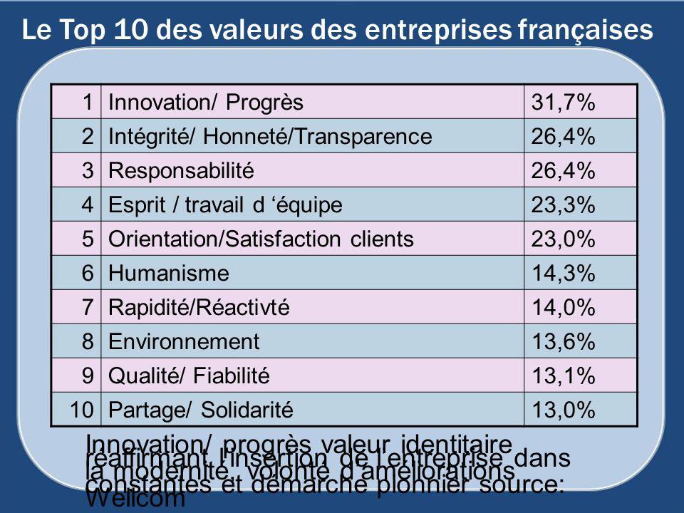 Le Top 10 des valeurs des entreprises françaises 1Innovation/ Progrès31,7% 2Intégrité/ Honneté/Transparence26,4% 3Responsabilité26,4% 4Esprit / travai