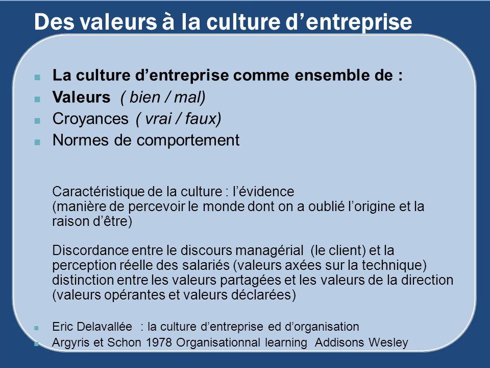 Des valeurs à la culture dentreprise La culture dentreprise comme ensemble de : Valeurs ( bien / mal) Croyances ( vrai / faux) Normes de comportement