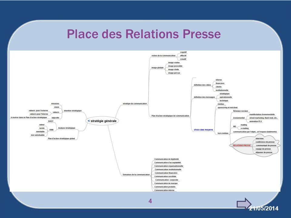 Le plan de communication Quelle place dans le processus de management .