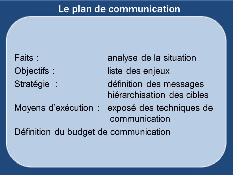 Faits : analyse de la situation Objectifs : liste des enjeux Stratégie : définition des messages hiérarchisation des cibles Moyens dexécution : exposé