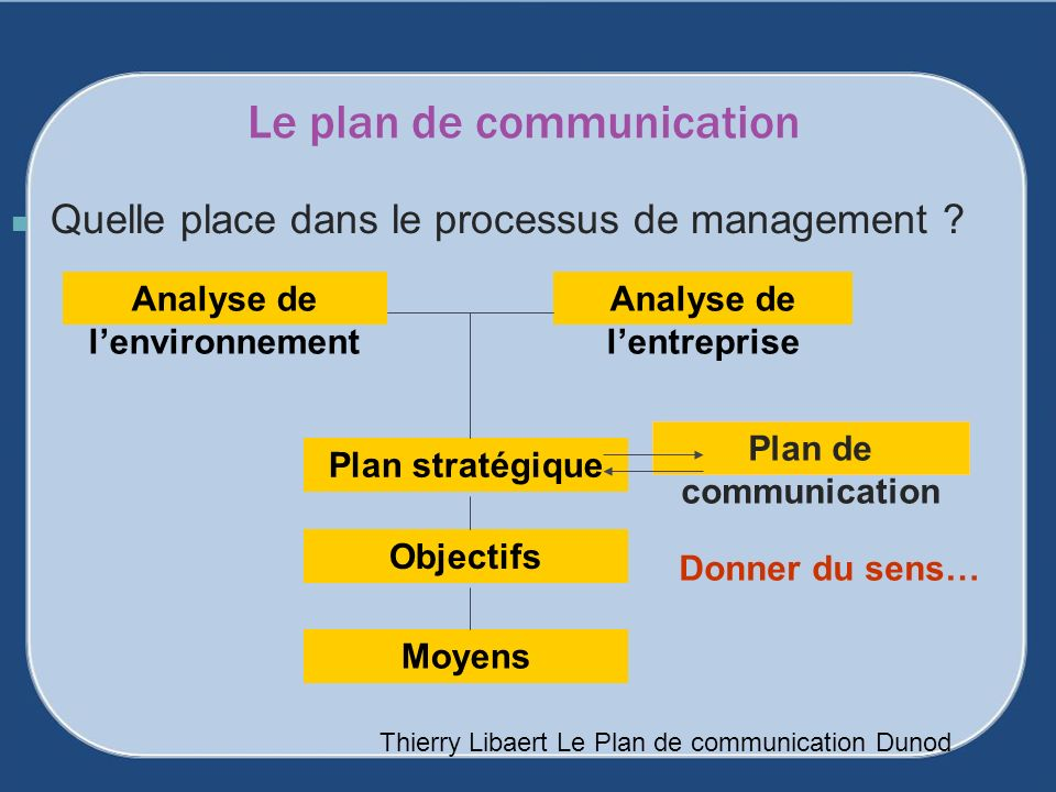 Le plan de communication Quelle place dans le processus de management ? Analyse de lentreprise Analyse de lenvironnement Plan stratégique Objectifs Mo