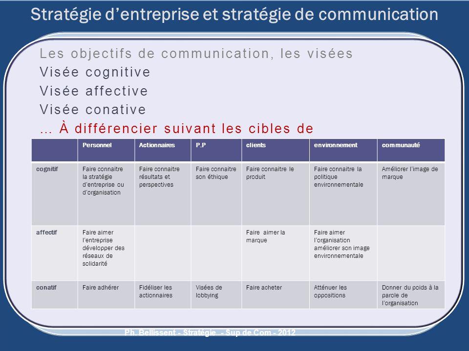 Les objectifs de communication, les visées Visée cognitive Visée affective Visée conative … À différencier suivant les cibles de COMMUNICATION Ph. Bel