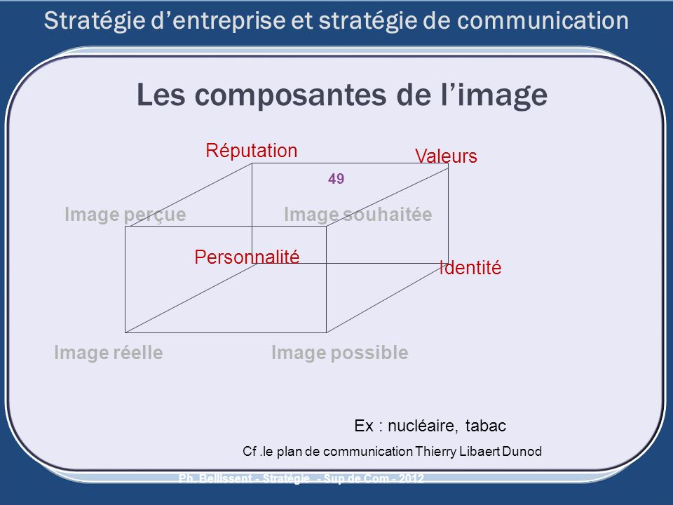 49 Ph. Bellissent - Stratégie - Sup de Com - 2012 Les composantes de limage Réputation Valeurs Identité Personnalité Image perçue Image réelle Image s