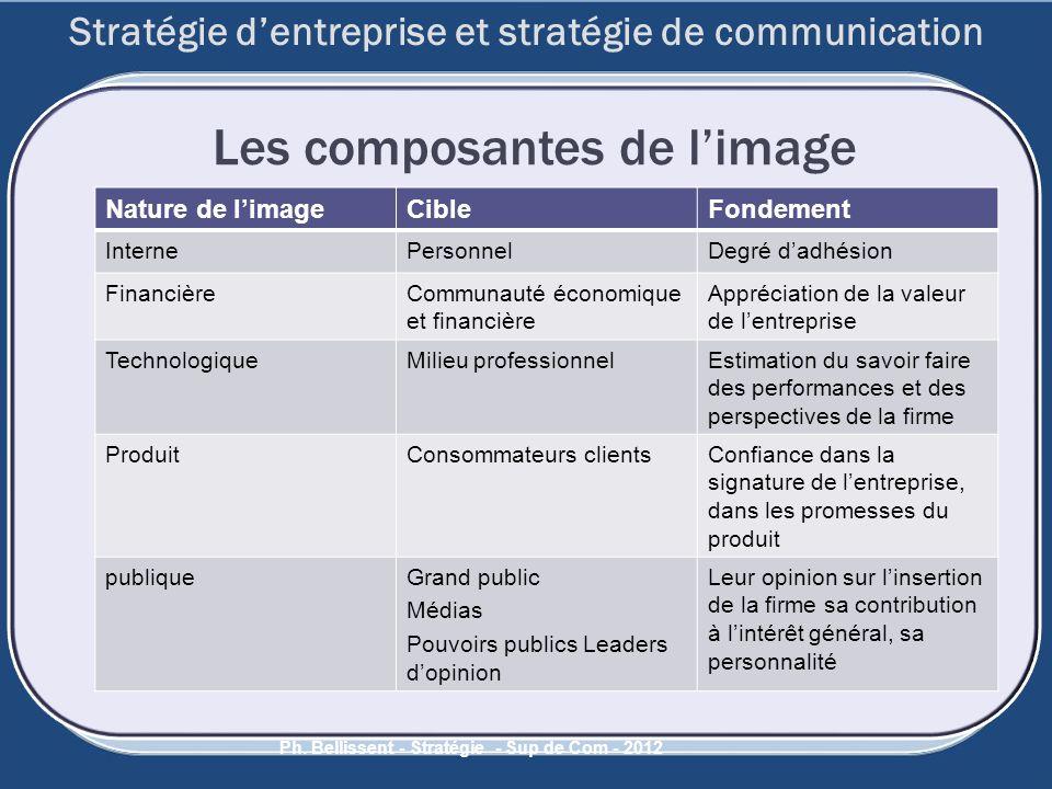 50 Ph. Bellissent - Stratégie - Sup de Com - 2012 Les composantes de limage Nature de limageCibleFondement InternePersonnelDegré dadhésion FinancièreC